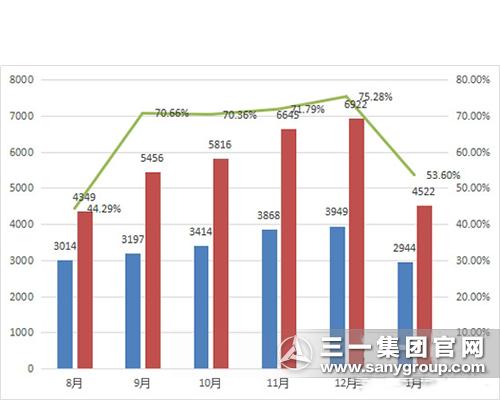 挖掘机新年开门红 销量同比劲增超五成