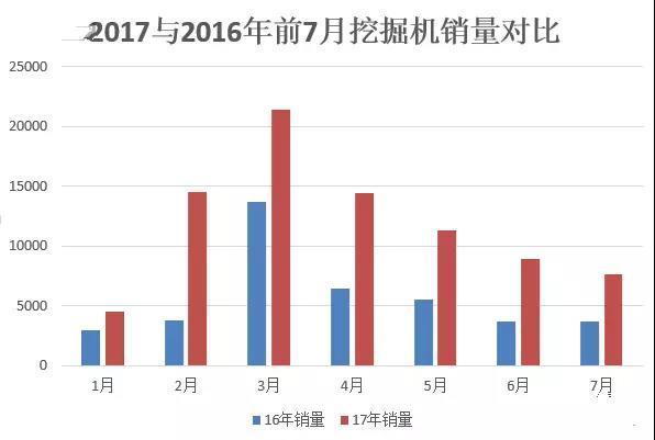 2017年7月份挖掘机销量7656台,同比增长108.9%!