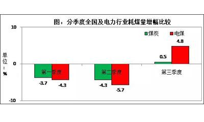 2016年前三季度煤炭经济运行情况