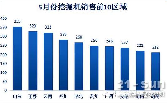 【大数据】西部占比上升1.62% 5月挖掘机区域格局趋稳