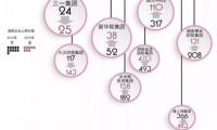 潇湘晨报:企业转型升级  三一蝉联民企500强湘企榜*