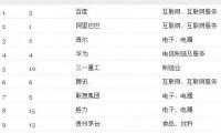 """""""2012*受赞赏的中国公司""""发布 三一重工跻身十强列制造业之*"""