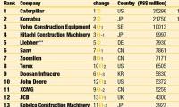 全球工程机械企业50强发布 三一重工名列第六