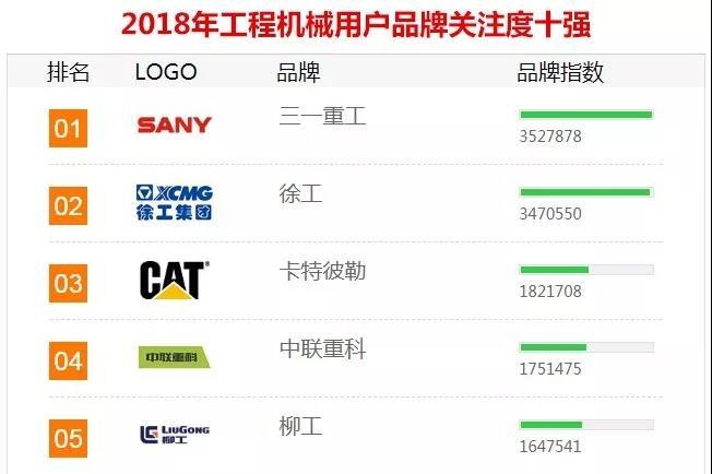传奇延续!葡京娱乐重工连续11年蝉联「年度品牌关注度」榜首